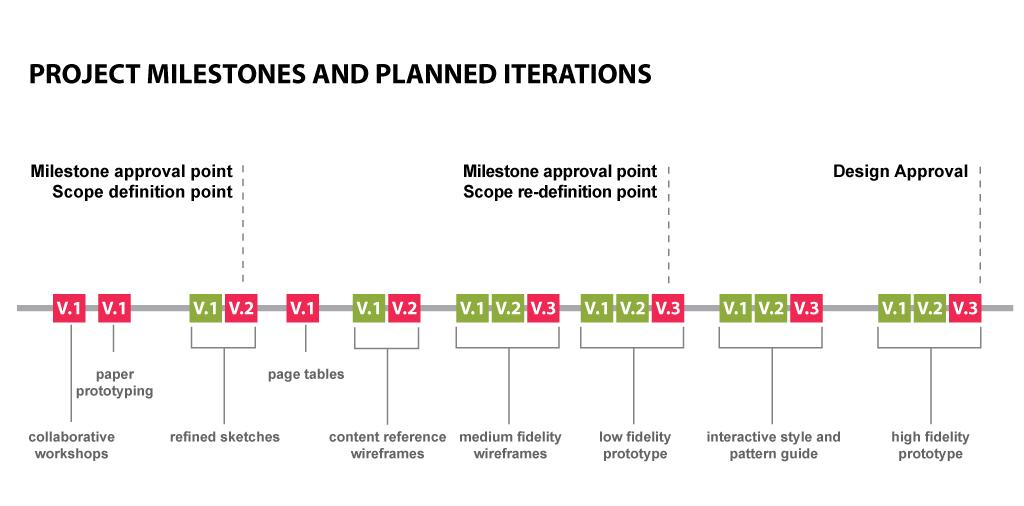 img-process-milestones