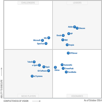 Gartner WCM Magic Quadrant 2014