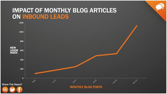 blog articles graph