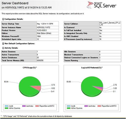 SQL Server Reporting Services Dashboard