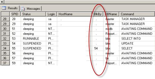 SQL Server SPWho 2