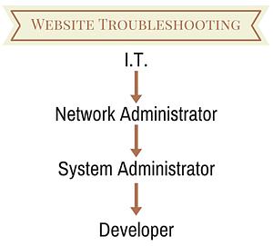 Website Troubleshooting