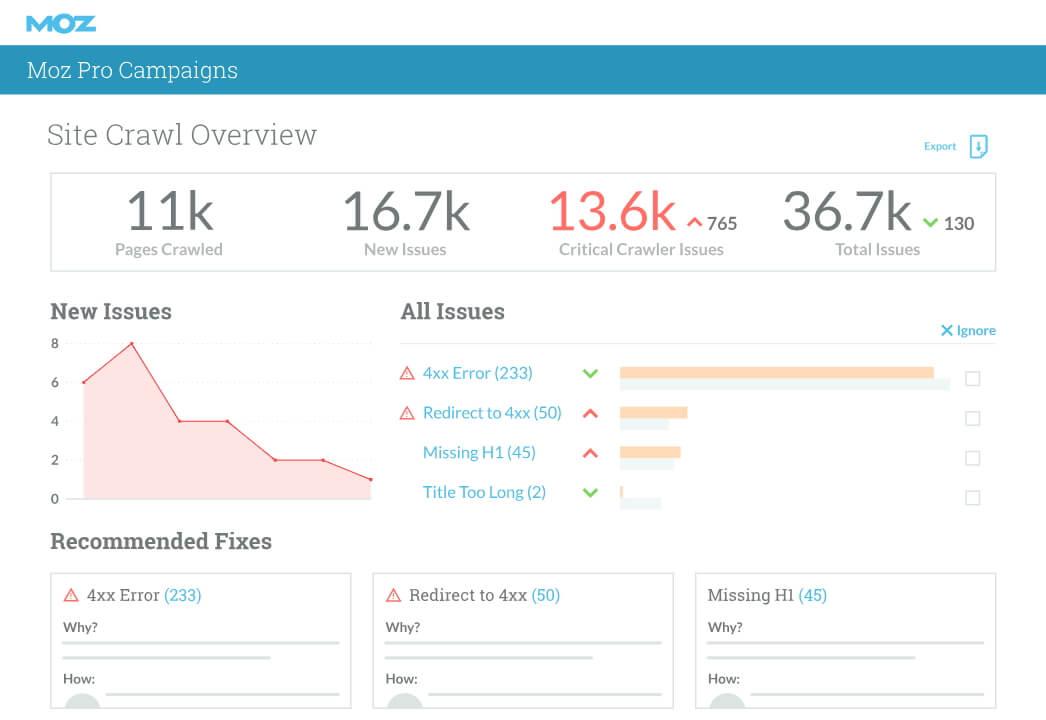 moz-site-audit-dashboard