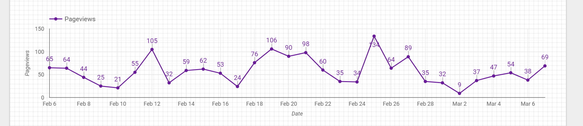 Timeseries chart styled on our report