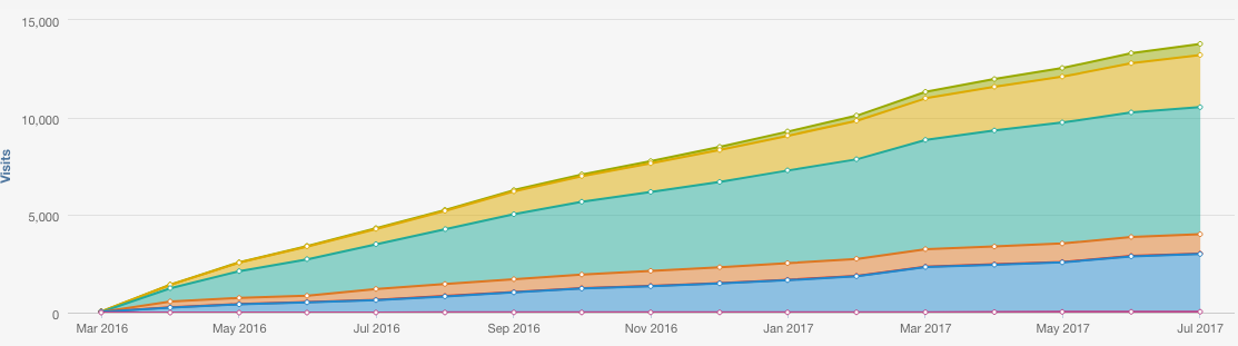 HubSpot Blogging Increases Year over Year by 8,078%