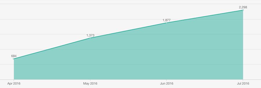 HubSpot Blogging Social Media Traffic Increases 54%