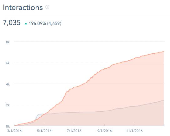 KI Social Media Interactions in HubSpot