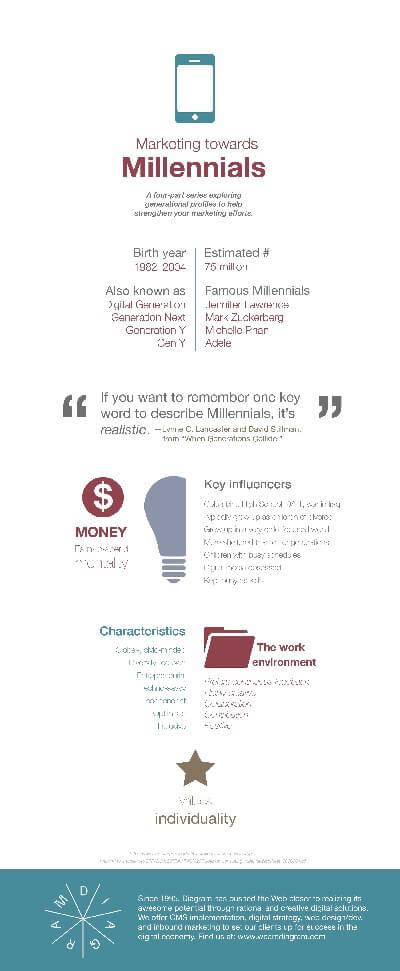 Marketing-towards-Millennials-Blog-645x1566.jpg