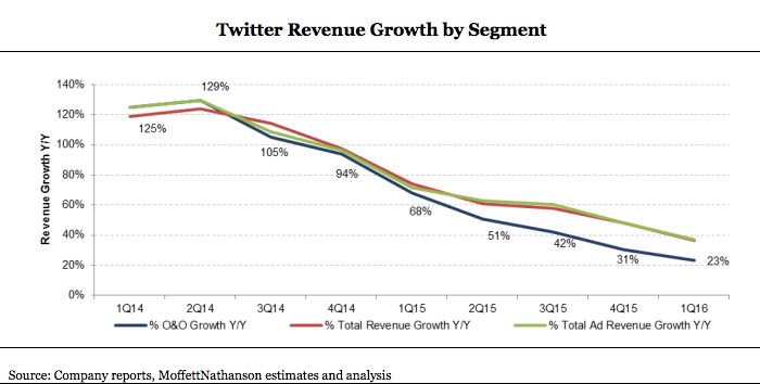Twitter_revenue_growth.png