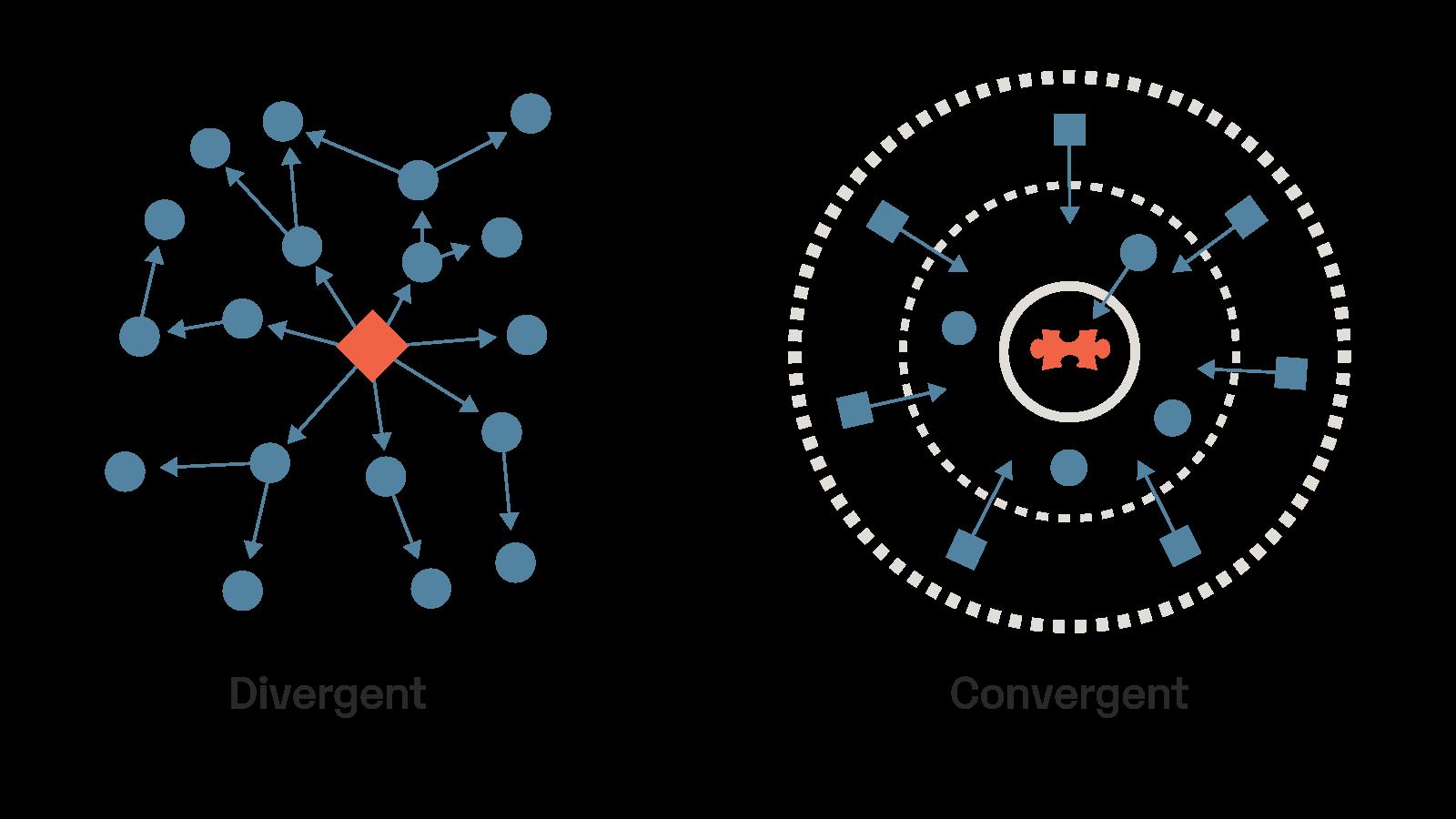 convergent-divergent-thought