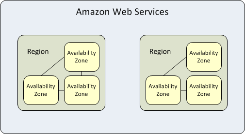 AWS regions and availability zones