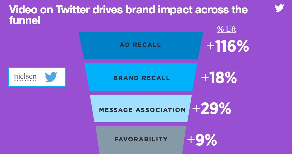 data about Twitter video ads