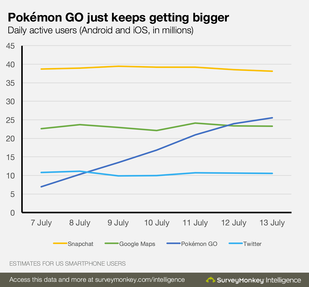 Survey_Monkey_Pokemon_Go_Daily_Users.png