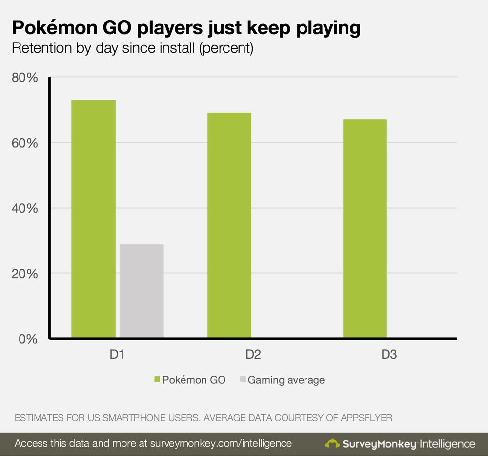 Survey_Monkey_Pokemon_Go_Retention.png