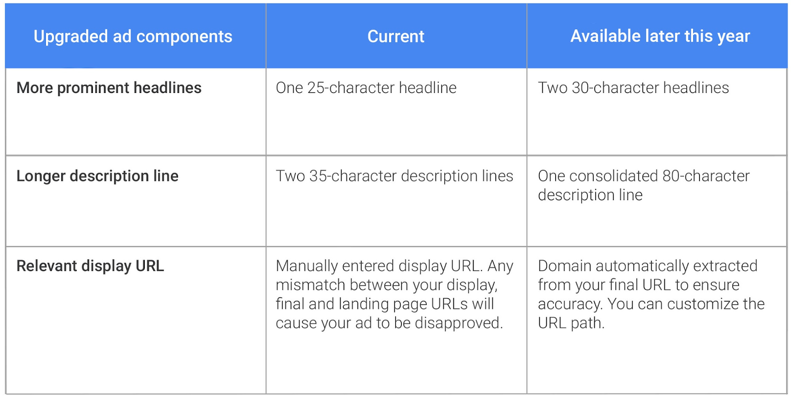 Upgraded_Google_AdWords_Components.png