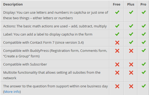 WP-reCaptcha_features