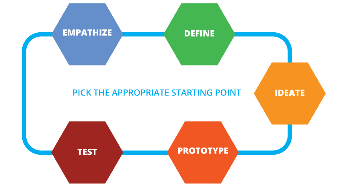 Diagram of the Design Thinking framework