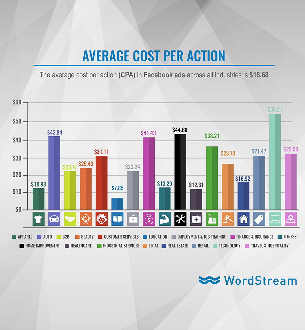 Facebook ads average cost per action