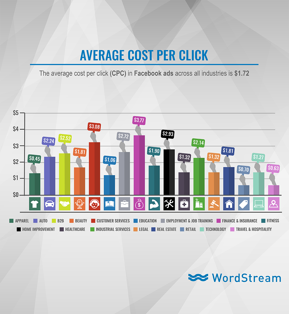 Facebook ads average cost per click